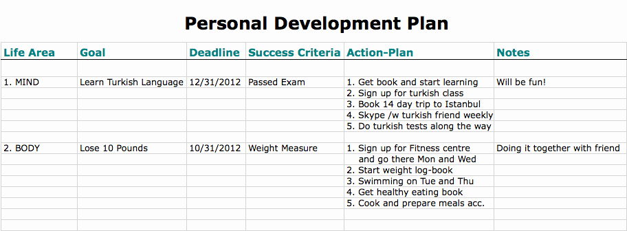 Personal Development Plan Sample Best Of 6 Free Personal Development Plan Templates Excel Pdf formats