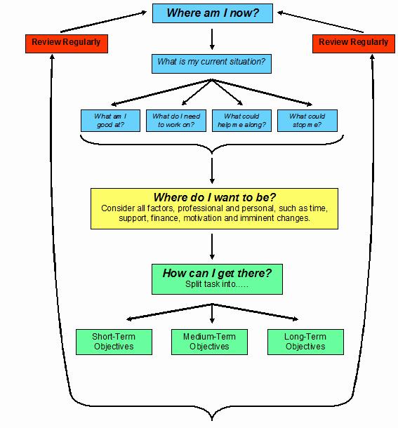 Personal Development Plan Sample Lovely Career Planning and Personal Development Plan Sample