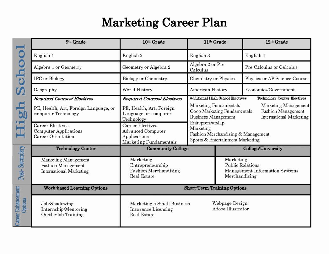 Personal Development Plan Sample Unique Individual Personal Development Plan Growth Goals for