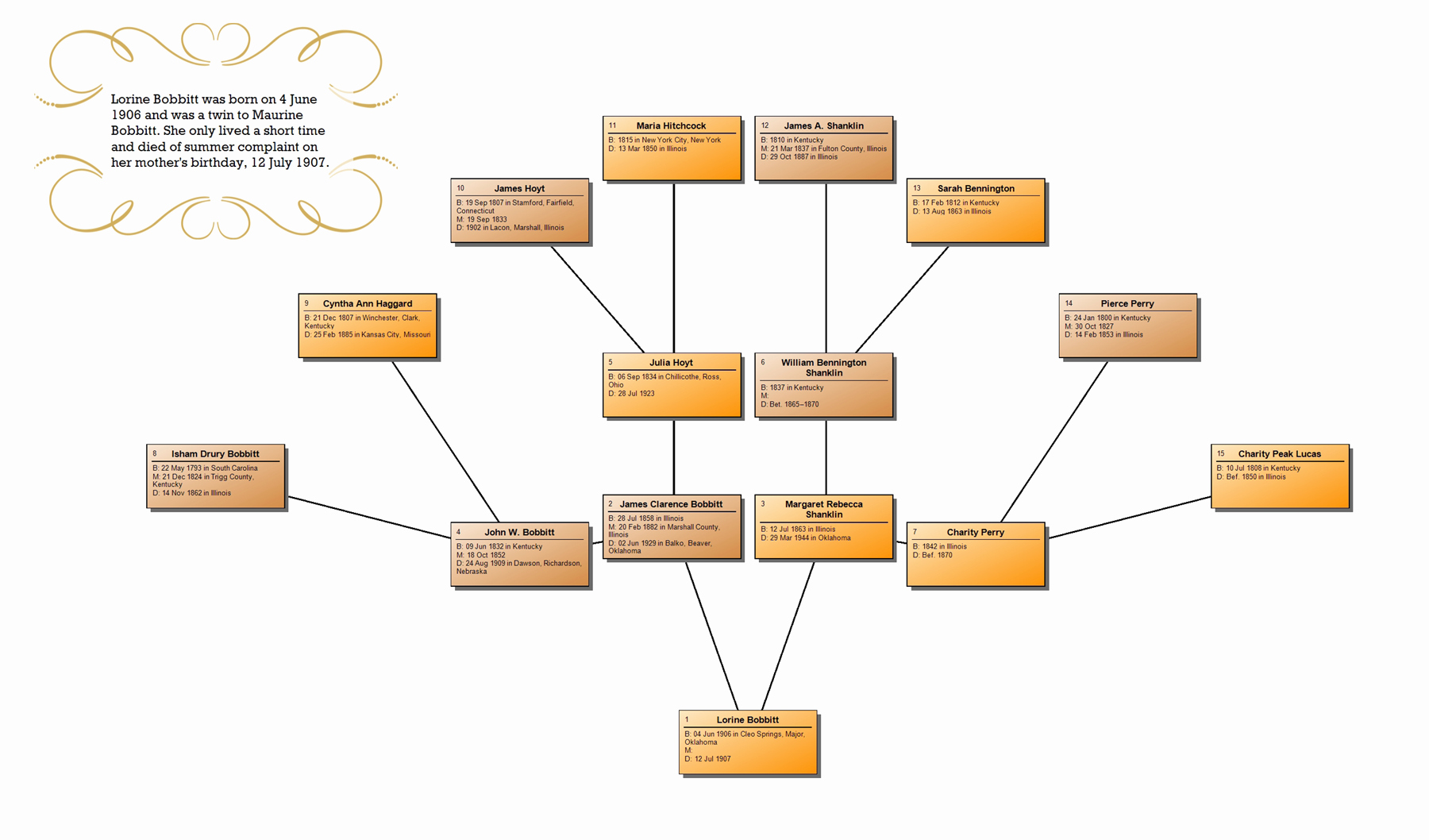 family tree maker new chart options in 2012
