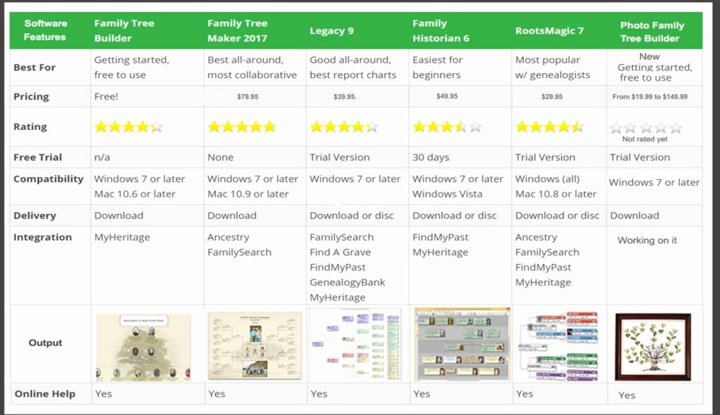 Photo Family Tree Maker New What is A Family Tree Maker – Family Tree