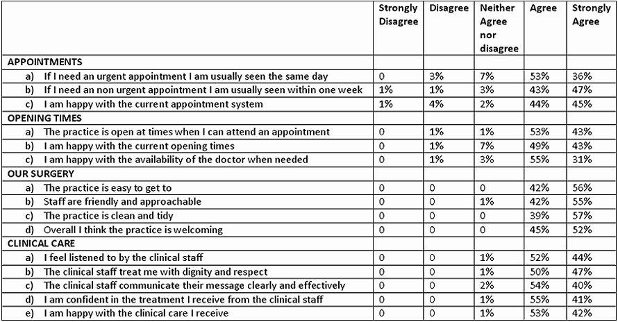 Physician Satisfaction Survey Questions Fresh 2012 Gp Practice Patient Survey Report