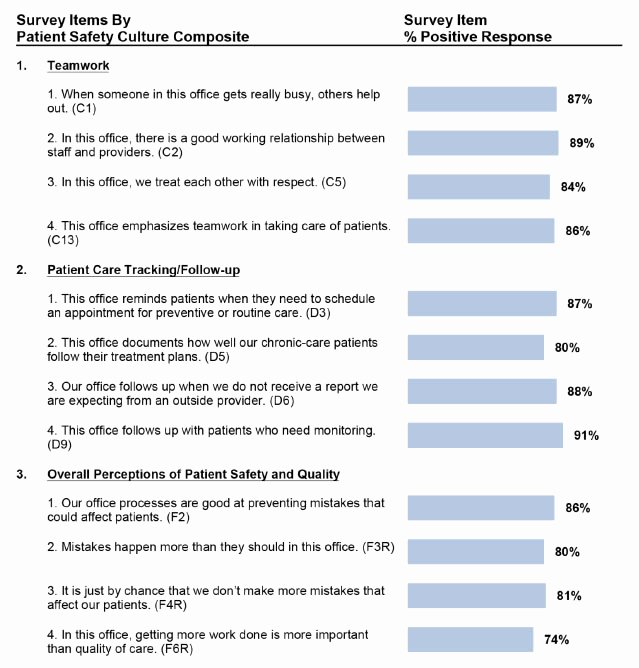 Physician Satisfaction Survey Questions Lovely Chart 5 2 Item Level Average Percent Positive Response