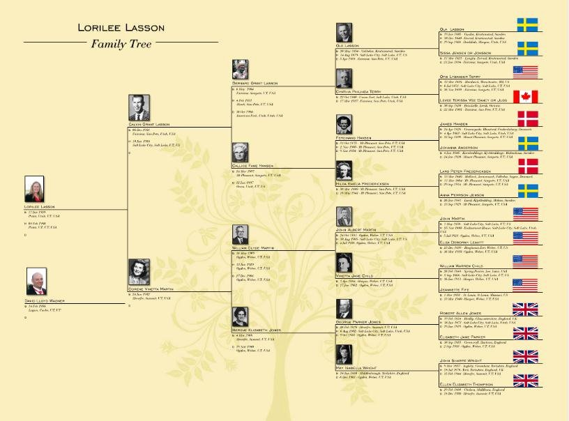 Pictures Of Family Trees Examples Inspirational who S who In Our Family Tree Ancestry Blog