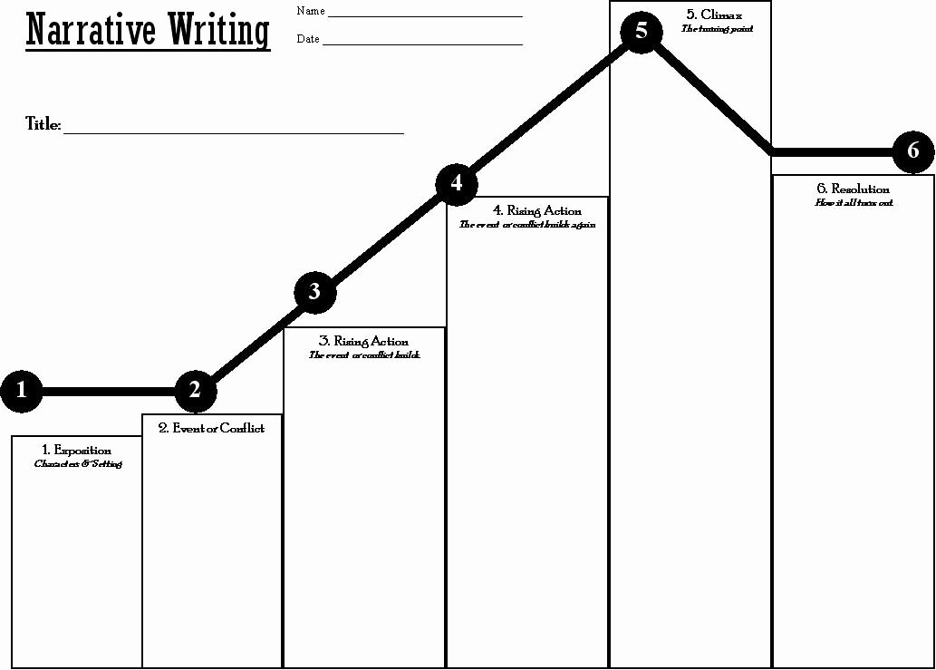 Plot Diagram Graphic organizer Best Of Narrative Plot Graph Thinglink