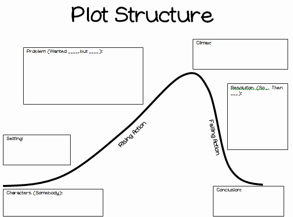 Plot Diagram Graphic organizer Lovely Two Simple Shifts to Increase Student Understanding Of