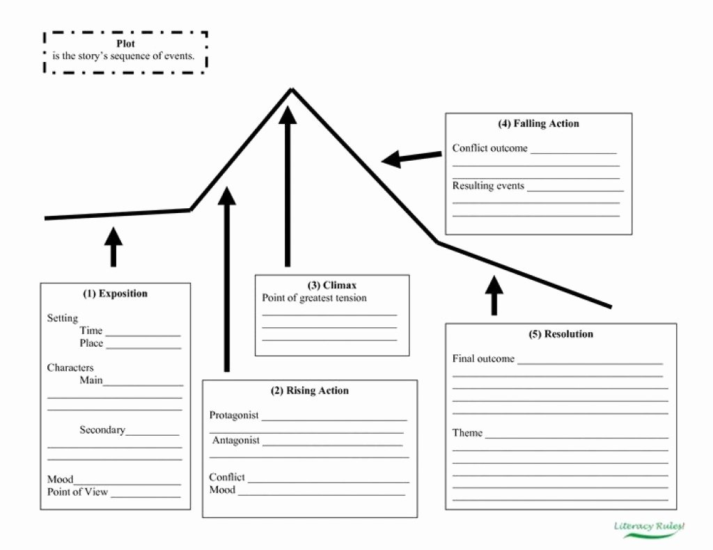 Plot Diagram Graphic organizer Unique How to Write An In Depth and Descriptive Short Story