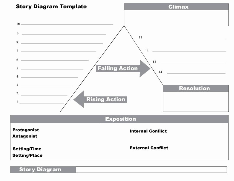 Plot Diagram Template Awesome A Breakdown Of Plot Diagrams – Cynthia D Griffin