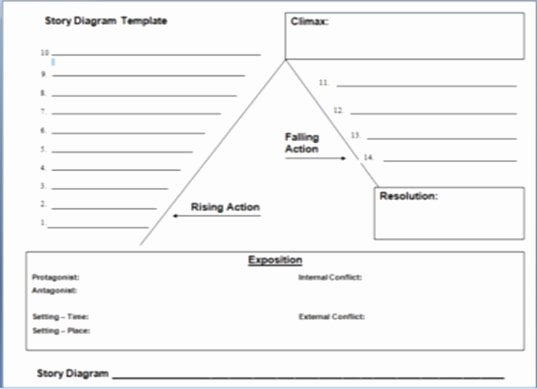 Plot Diagram Template Beautiful A Writer S Wings A Breakdown Of Plot Diagrams