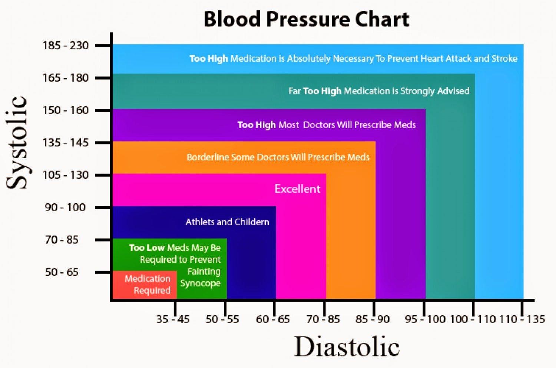 Printable Blood Pressure Range Chart Awesome [world Malayali Club] Health Low Blood Pressure