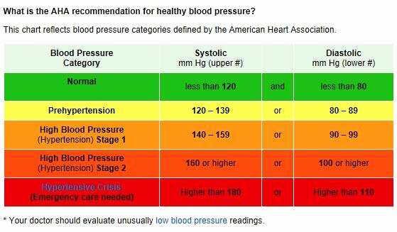"Printable Blood Pressure Range Chart Beautiful American Heart assoc On Twitter ""is Your Blood Pressure"