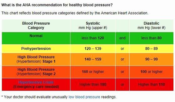 "Printable Blood Pressure Range Chart Beautiful American Heart assoc On Twitter ""is Your Blood Pressure"
