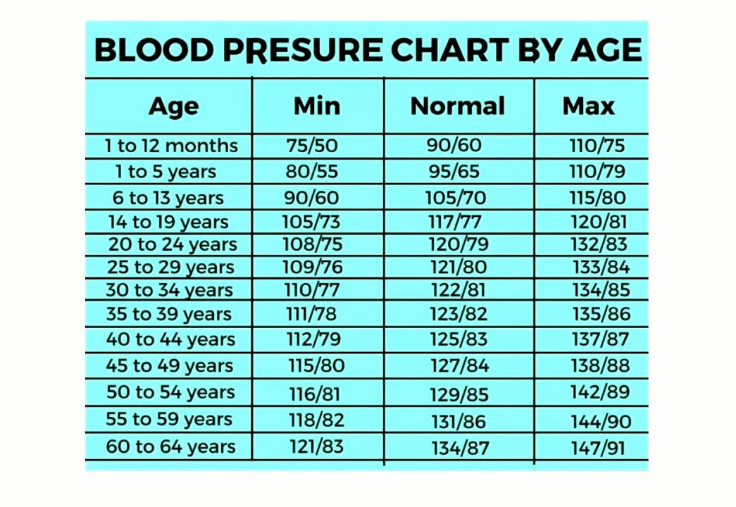 Printable Blood Pressure Range Chart Beautiful Blood Pressure Range Chart