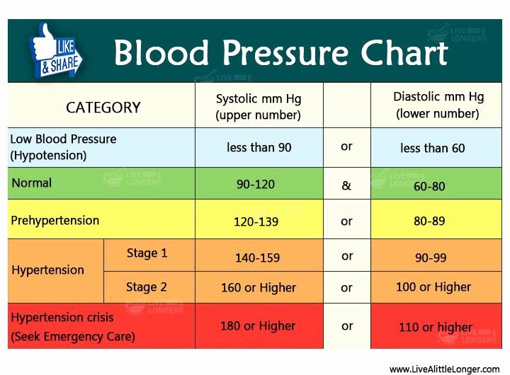Printable Blood Pressure Range Chart Fresh Blood Pressure Chart Health Nature for More