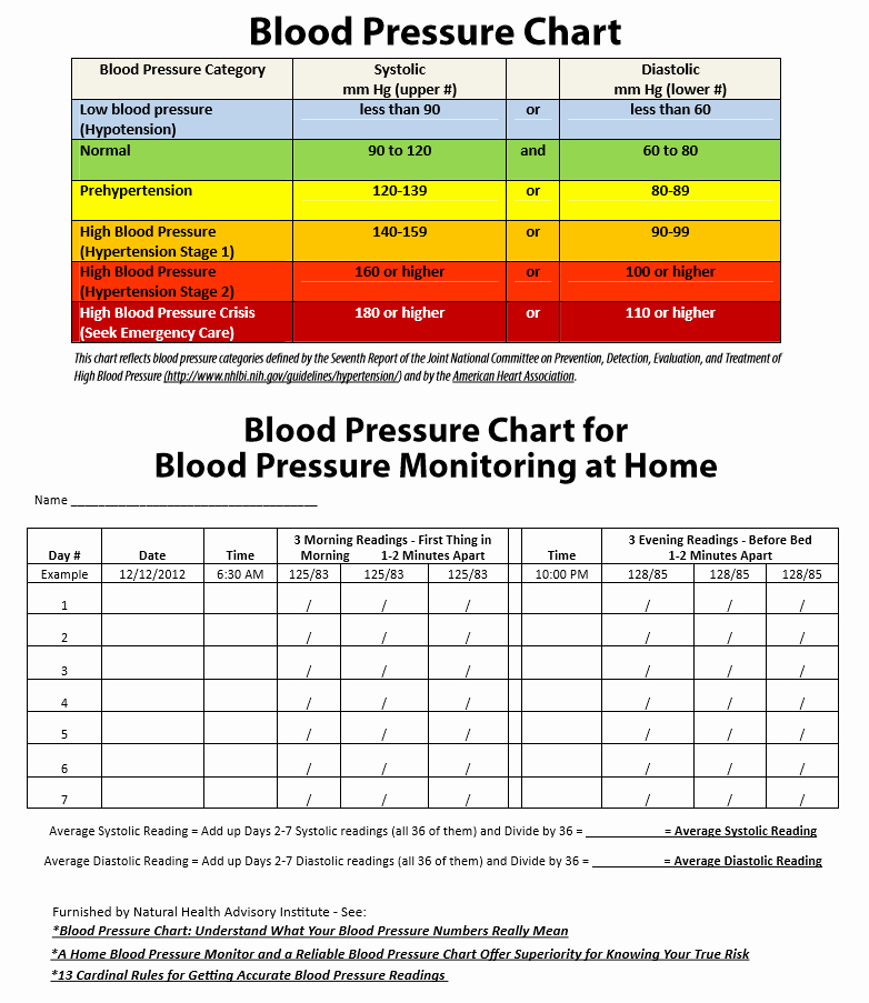 Printable Blood Pressure Range Chart Lovely 19 Blood Pressure Chart Templates Easy to Use for Free