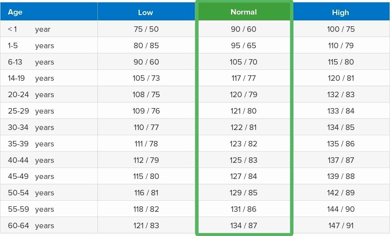 Printable Blood Pressure Range Chart New Blood Pressure Range Chart