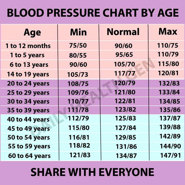 Printable Blood Pressure Range Chart Unique 19 Blood Pressure Chart Templates Easy to Use for Free