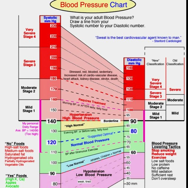 Printable Blood Pressure Range Chart Unique Blood Pressure Chart Medical