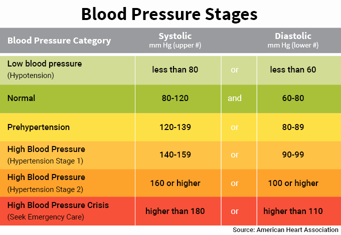 Printable Blood Pressure Range Chart Unique Blood Pressure – What is normal