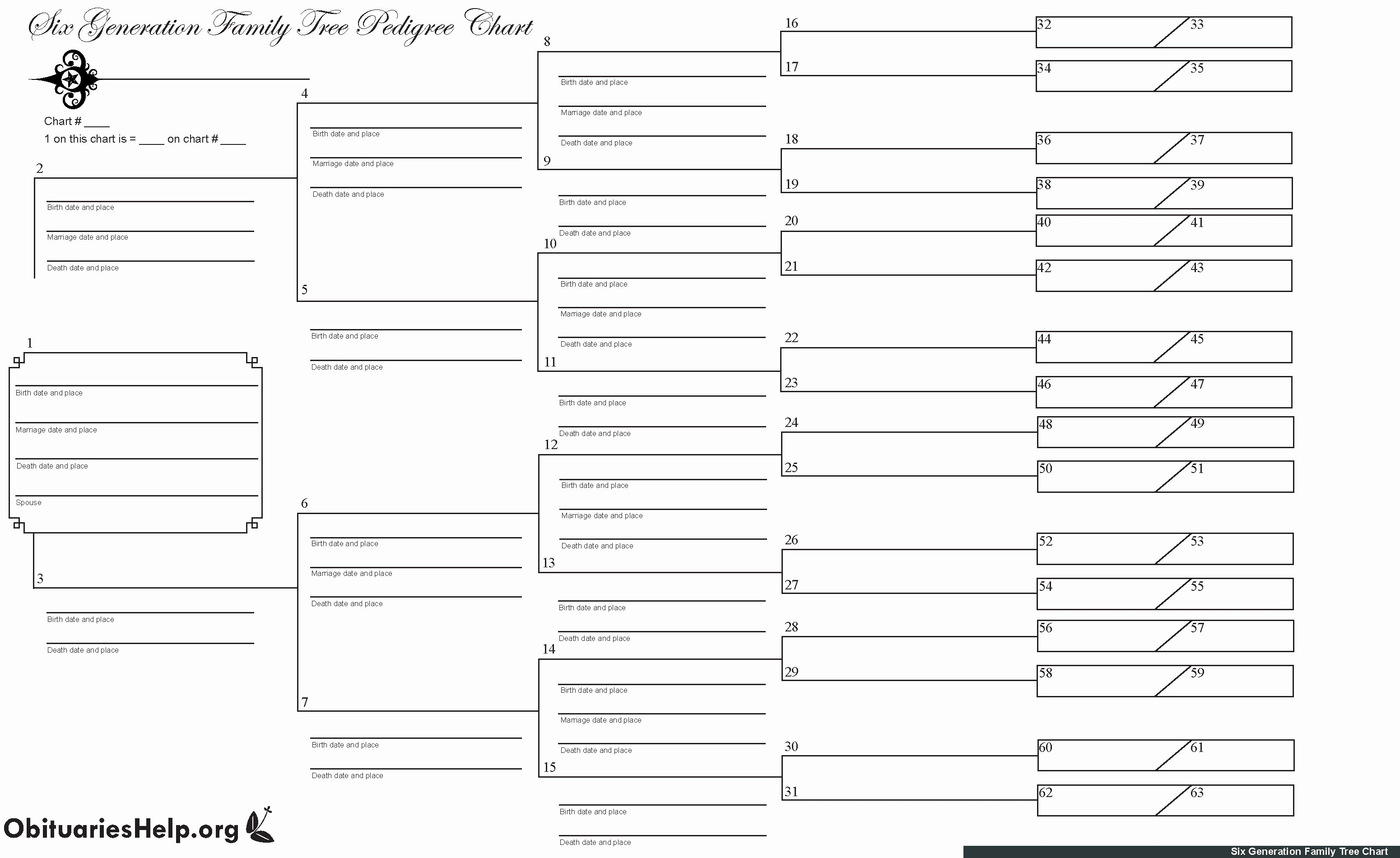 Printable Family Tree Charts Fresh Family Trees – Ginaology