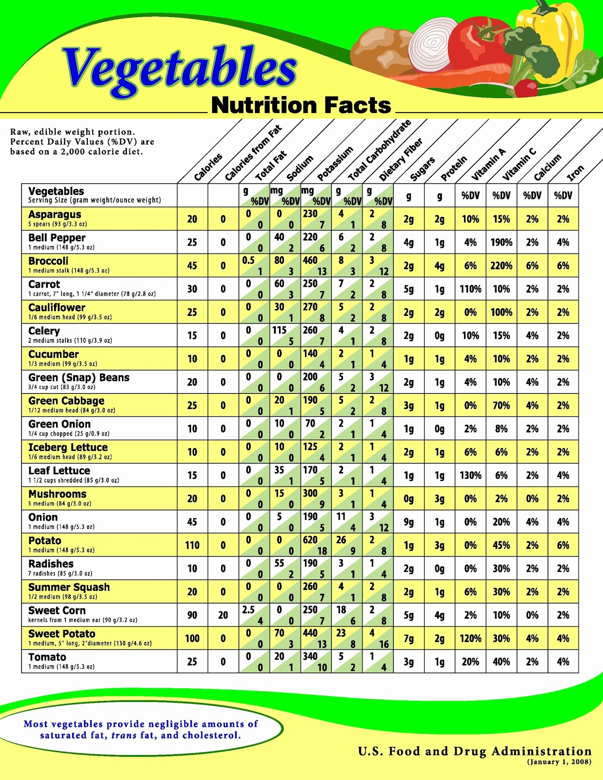 Printable Food Calorie Chart Awesome Routine Life Measurements Ve Ables Nutrition's Fact Sheet