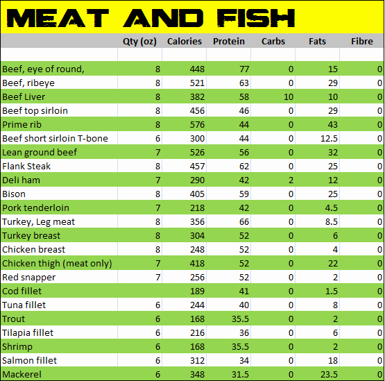 Printable Food Calorie Chart Luxury Nutritional Values Indian Food Pdf Ftempo Inspiration