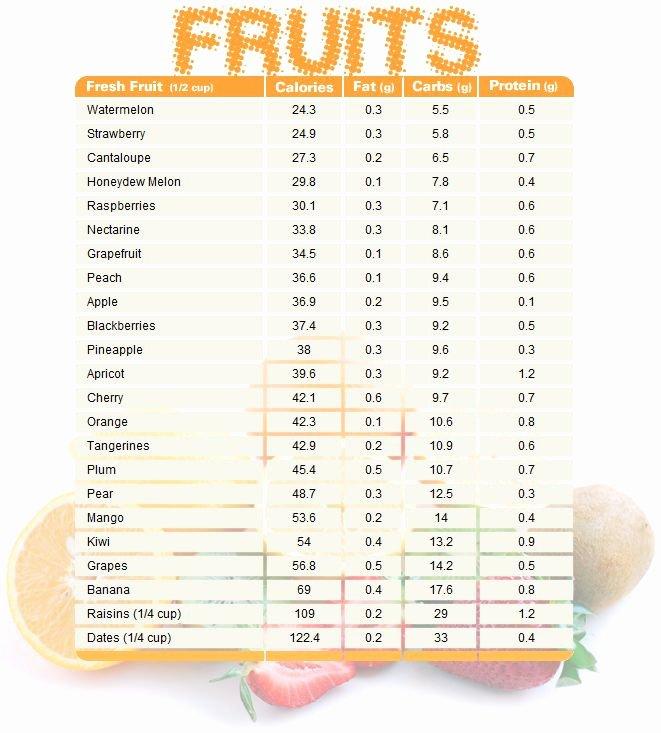 Printable Food Calorie Chart Unique 25 Best Ideas About Calorie Chart On Pinterest