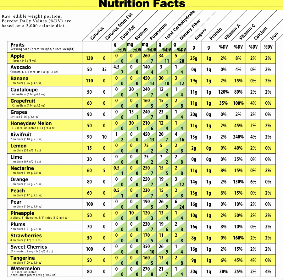 Printable Food Calorie Chart Unique High Calorie Ve Ables and Fruits top List How to
