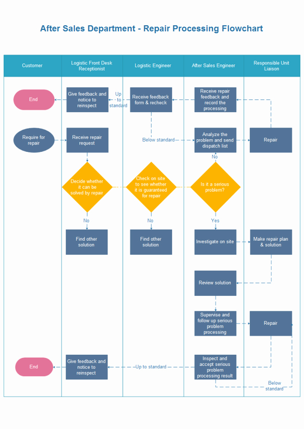 Process Flow Charts In Word Awesome What is the Best Free Flowcharting software for Macs Quora
