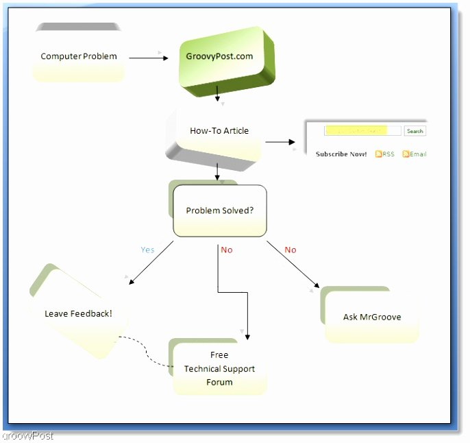 Process Flow Charts In Word Best Of 7 Process Flow Chart Template Word 2007 Pteyt