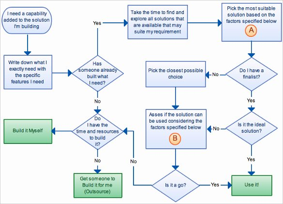 Process Flow Charts In Word Inspirational 40 Flow Chart Templates Free Sample Example format