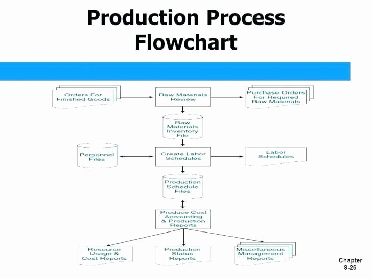 Process Flow Charts In Word Inspirational Manufacturing Process Flow Chart Template Word Templates