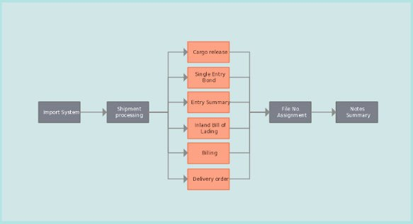 Process Flow Charts In Word Lovely 28 Of Add Employee Flowchart Template