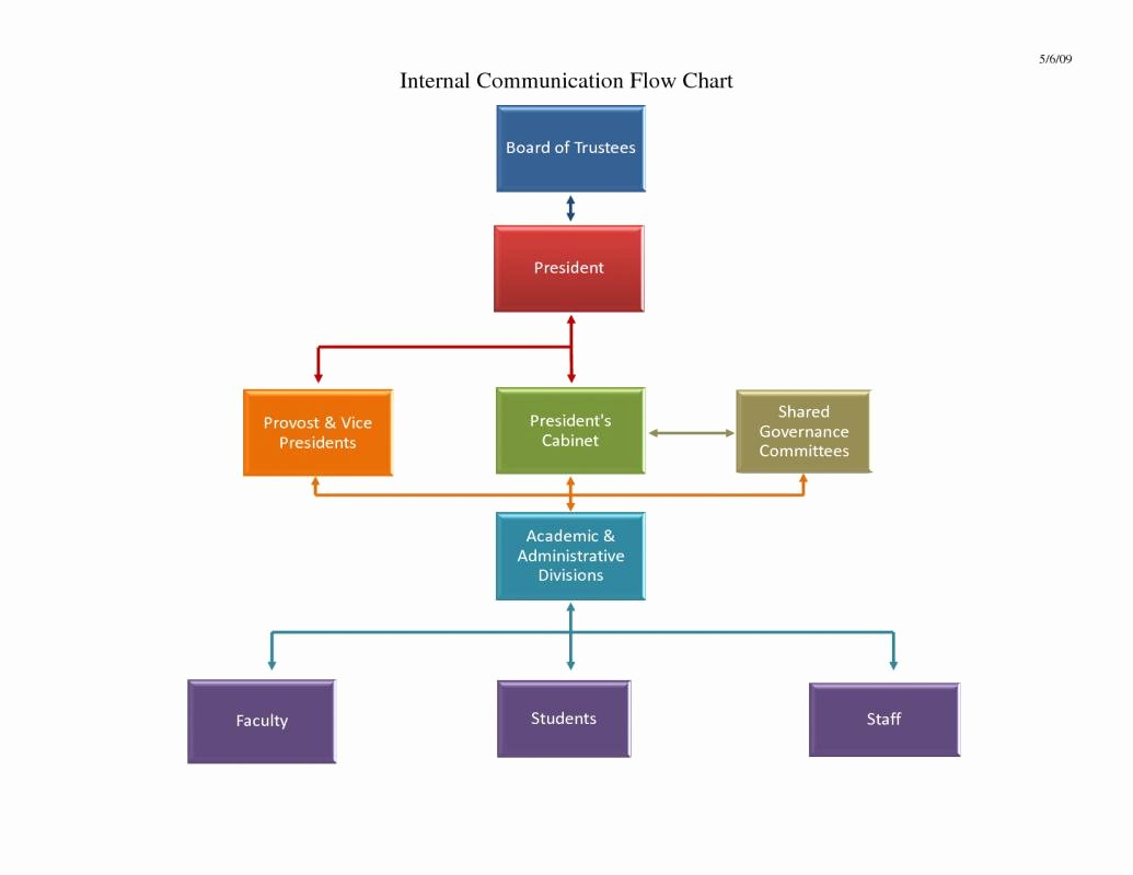 Process Flow Charts In Word Lovely Flow Chart Template Word