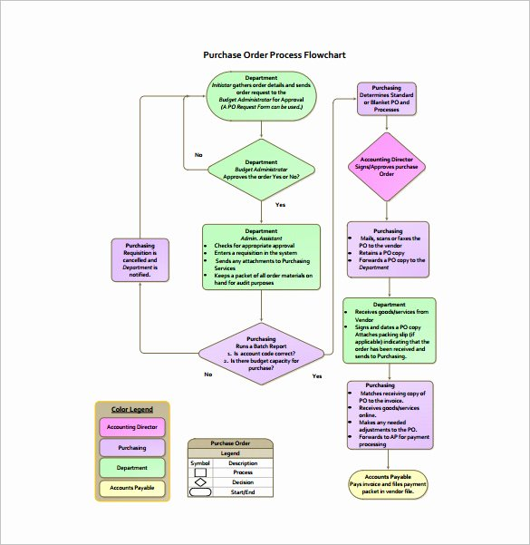 Process Flow Charts In Word Lovely Process Flow Chart Template – 9 Free Word Excel Pdf