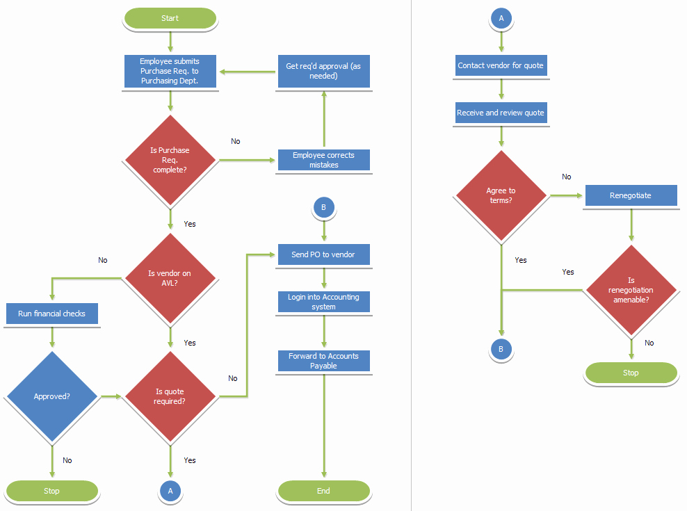 Process Flow Charts In Word New Flowcharts
