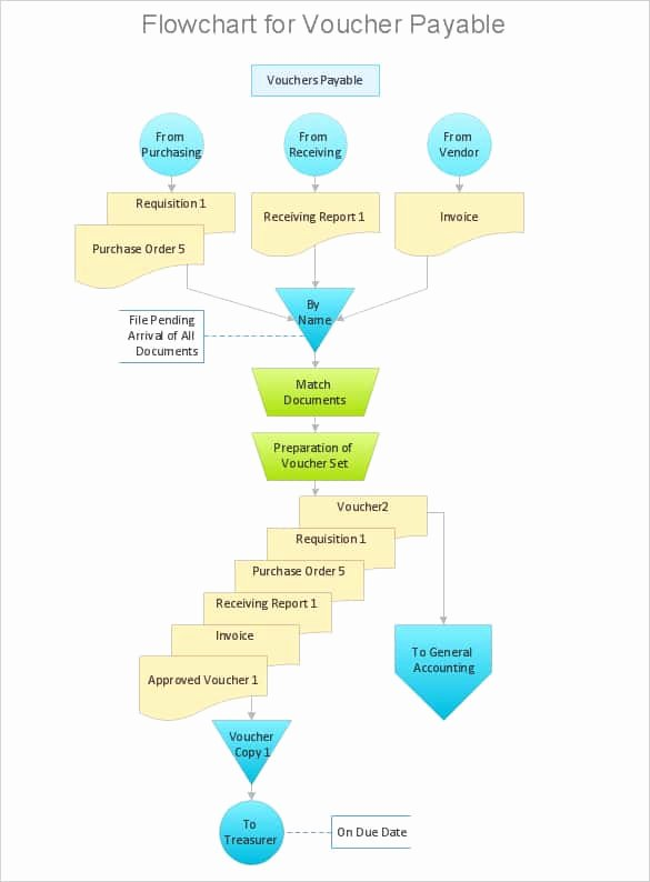Process Flow Charts In Word Unique 21 Of Process Approval form Template Word