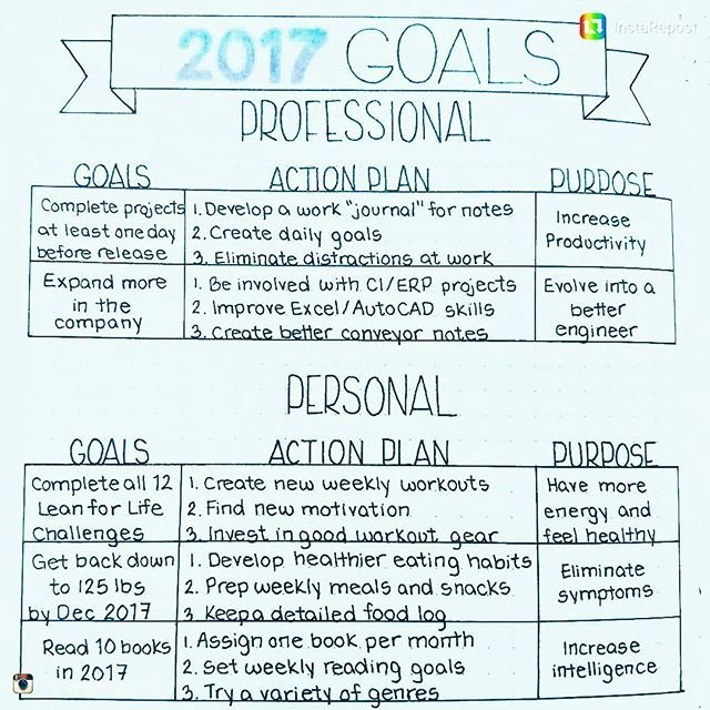 Professional Smart Goal Examples Fresh Best 25 Professional Goals Ideas On Pinterest