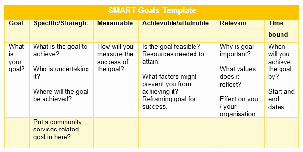Professional Smart Goal Examples Fresh Professional Goals