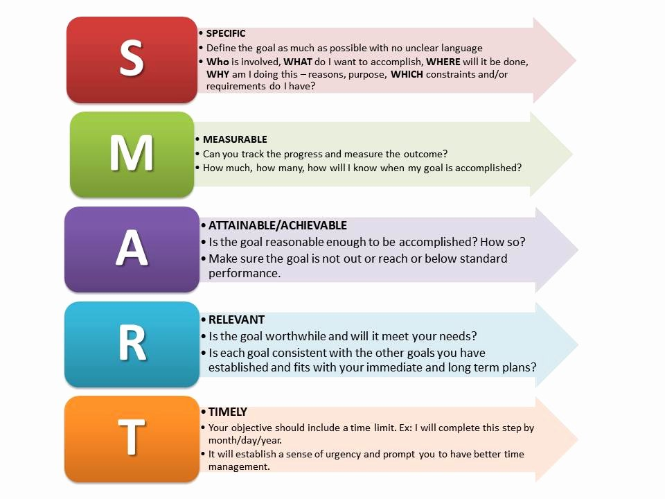 Professional Smart Goal Examples New Beyond Smart Goals How to Build Better Results