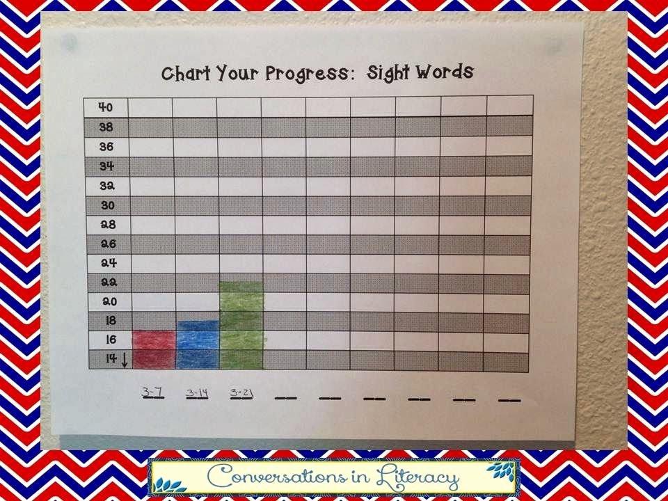 Progress Monitoring Charts Printable New Rti Charting Student Progress New Teachers