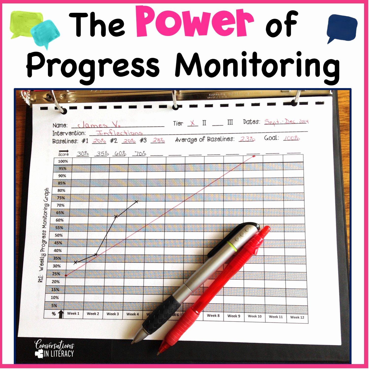 Progress Monitoring Charts Printable Unique the Power Of Rti Progress Monitoring Conversations In