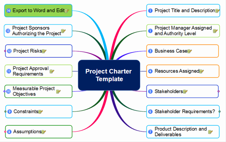Project Charter Template Word New Project Charter Template Mindmapper Mind Map Template