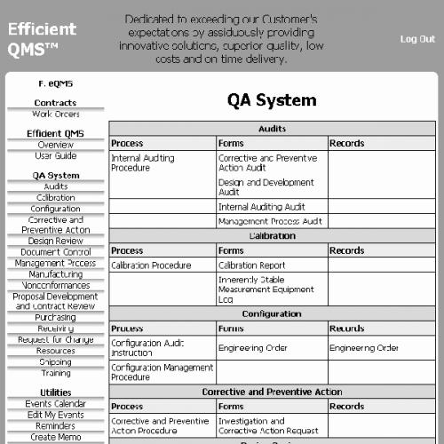 Quality Control Documentation Templates Beautiful Quality Control Plan for Paperless Quality Management System