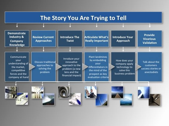 Sales Presentation Powerpoint Examples Inspirational Go to Market Strategy How to Create A Winning Sales