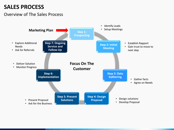 Sales Presentation Powerpoint Examples Inspirational Sales Process Powerpoint Template