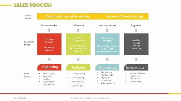 Sales Presentation Powerpoint Examples Luxury Sales Process Powerpoint Presentation Templates