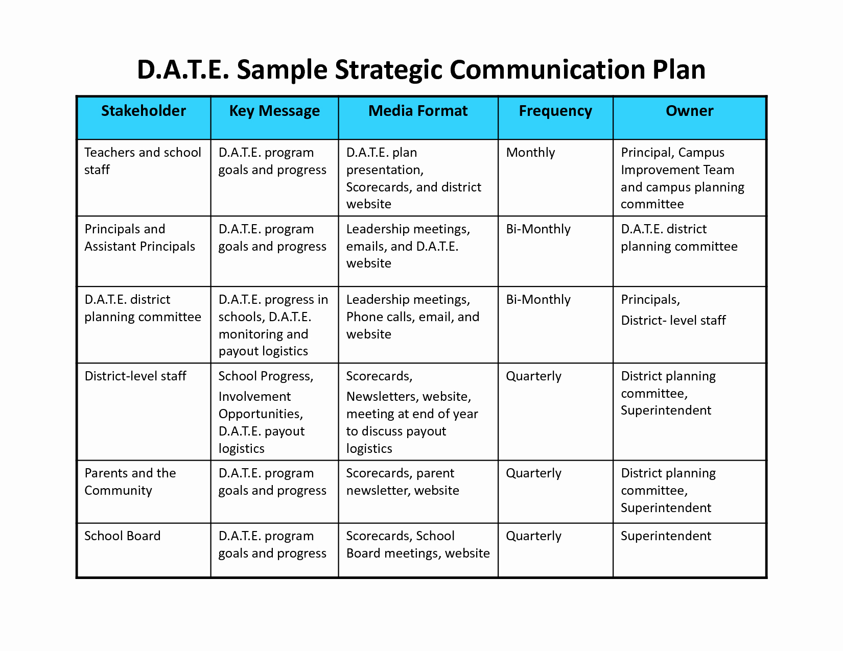 Sample Communications Plan Template Awesome Munication Plan Template