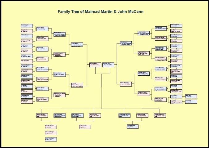 Sample Family Tree Chart Lovely Family Tree Chart