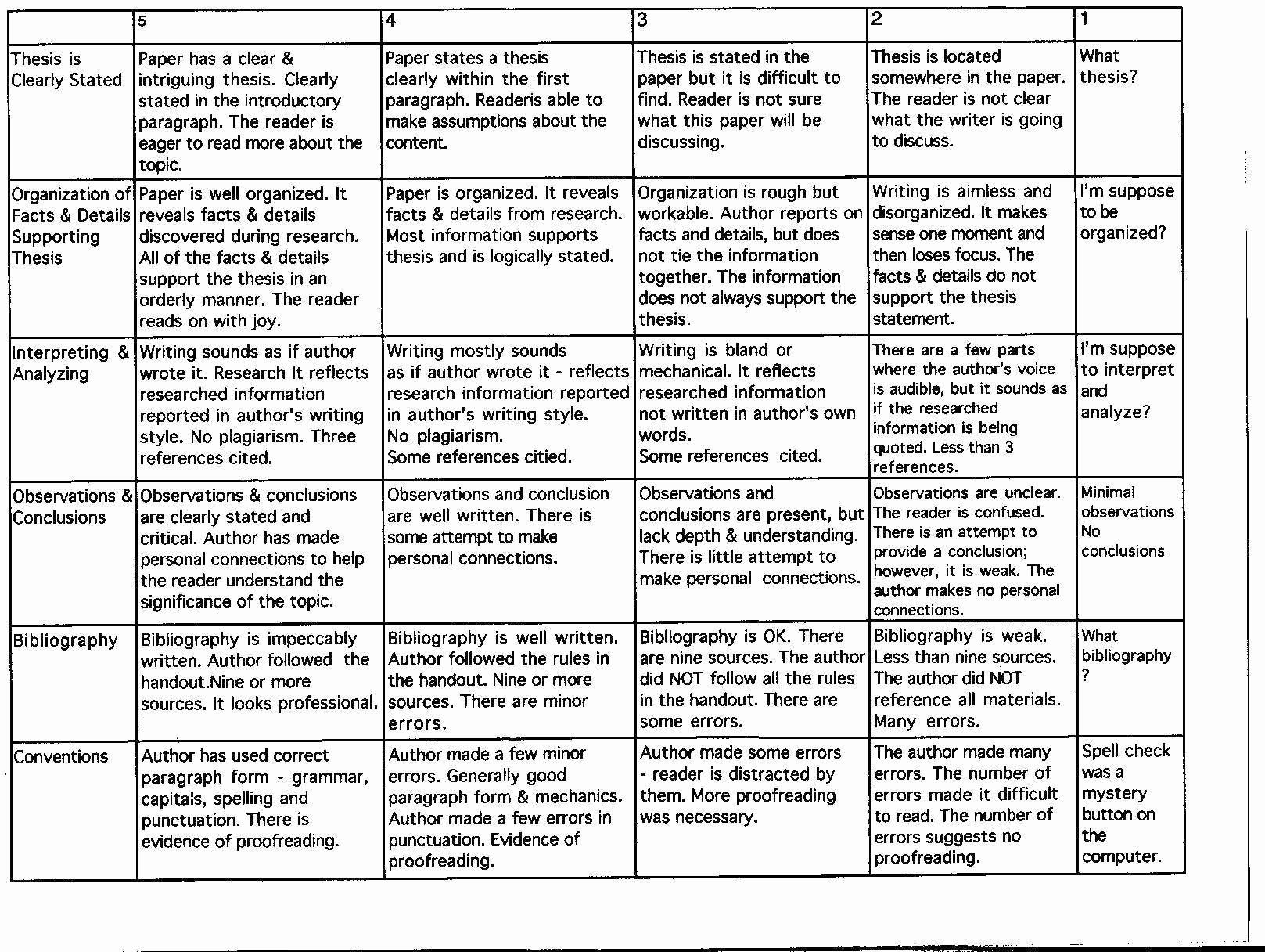 Sample High School Research Paper Beautiful Mrs G S Research Paper Rubric Homeschool